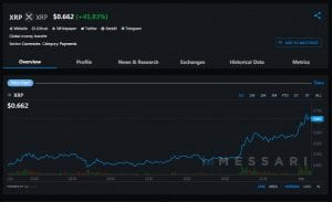 XRP Displaces Polkadot Token After Price Soars 100% in 48 Hours: Token Next Pump Target for Satoshistreetbets Traders